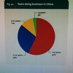 Photo taken at US-China Business Council by Marc R. on 12/4/2013